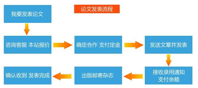 搜论文知识网权威论文发表机构-科技信息期刊论文发表流程